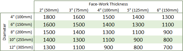 Lathe Speeds - Face Work